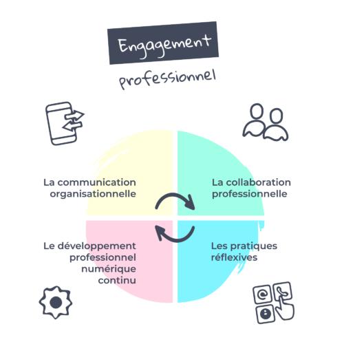 Engagement Professionnel2