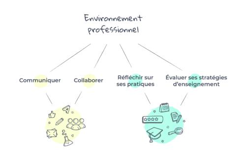 Environnement Professionnel