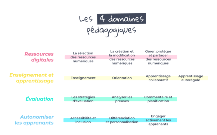 Les 4 Domaines Pédagogiques2