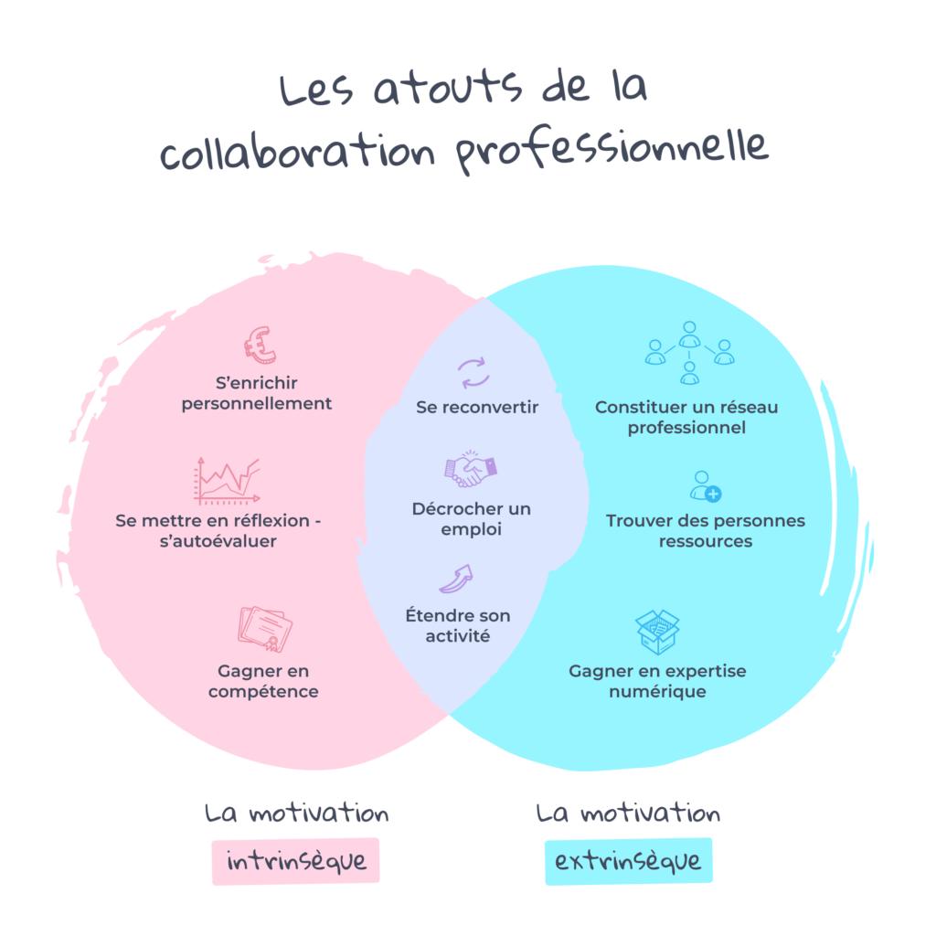 Les Atouts De La Collaboration Professionnelle