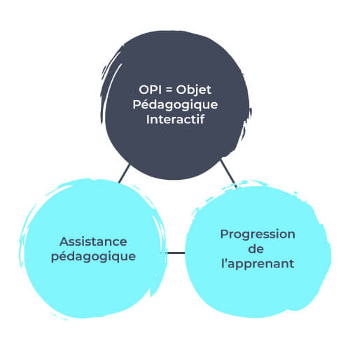 Objet Pedagogique Interactif