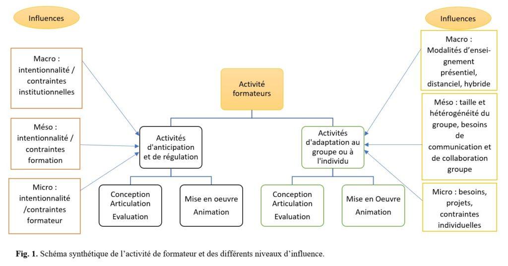 Fig.1. Schéma Synthétique De L'activité De Formateur Et Des Différents Niveaux D'influence