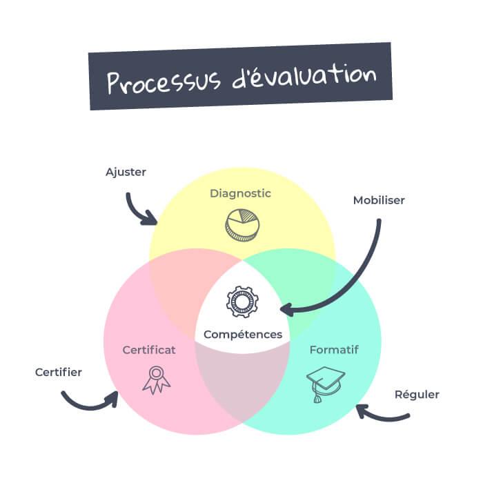 Processus D'évaluation schéma