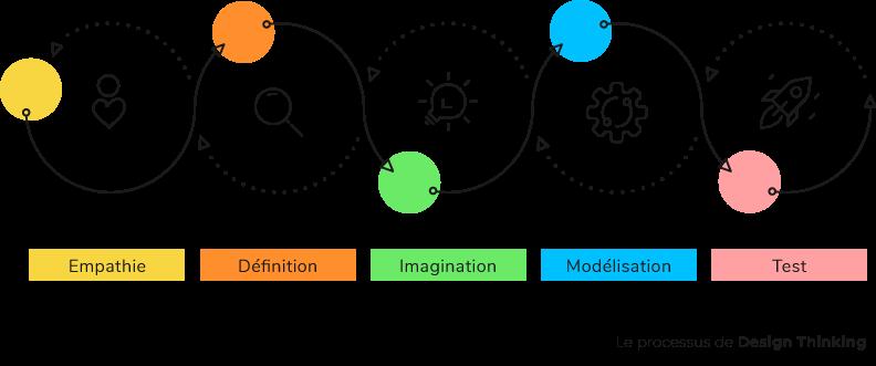 Processus Design Thinking